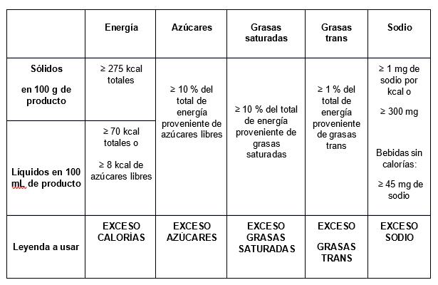 nutrientes críticos, perfiles nutricionales, grasas saturadas, grasas trans, calorías, azúcares y sodio, Sello Frontal de Advertencia, NOM 051, Proyecto NOM 051, Etiquetado