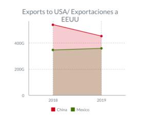 Exportaciones México a Estados Unidos, Exportaciones de China a Estados Unidos, 2018, 2019, Departamento de Comercio