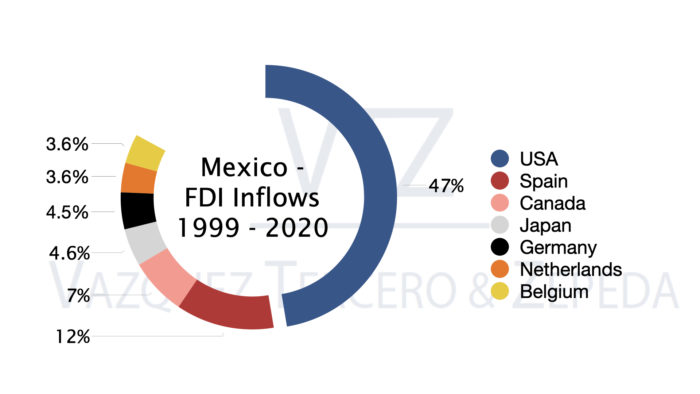 Foreign Direct Investment in Mexico, Mexican Lawyers, Mexican Law Firm, VTZ,