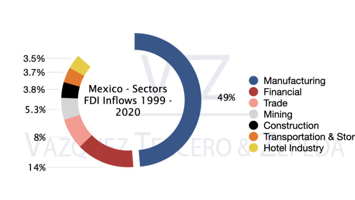 Mexico, Foreign Direct Investment, FDI, Economic Sectors, Manufacturing Industry