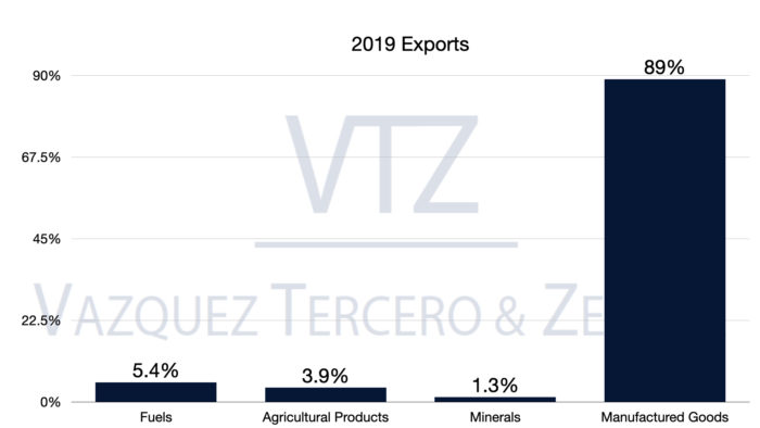 Trade Balance, Mexico, Exports, Manufactured goods