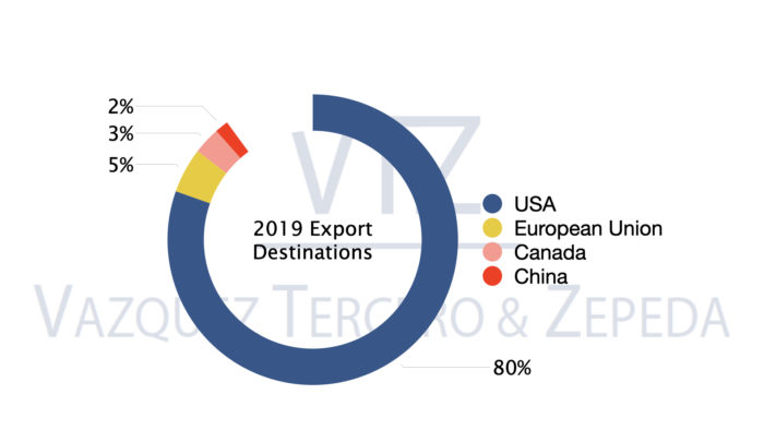 Mexico Exports, Trade Balance, International Trade, 2019,