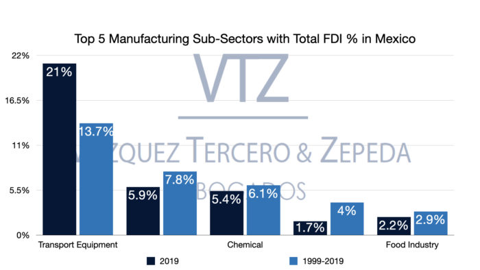 Foreign Direct Investment in Mexico 2020, Mexico, Manufacturing
