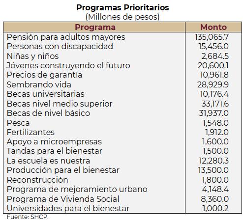 Paquete Económico 2021, Programas Prioritarios, Presupuesto de Egresos, Jóvenes Construyendo el futuro 2021,