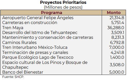 Paquete Económico 2021, Proyectos Prioritarios, Aeropuerto Santa Lucía, Aeropuerto Felipe Ángeles, Desarrollo del Istmo de Tehuantepec