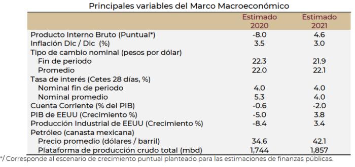 PIB, Inflación, Mexico Variables Macro Económicas, Tasa de Interés