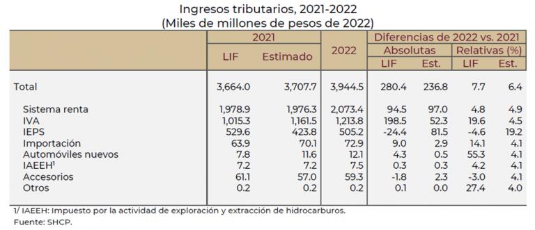 Paquete Economico 2022, IVA, ISR, IEPS, Importación, Automóviles Nuevos, Fiscal, LIF, Ingresos