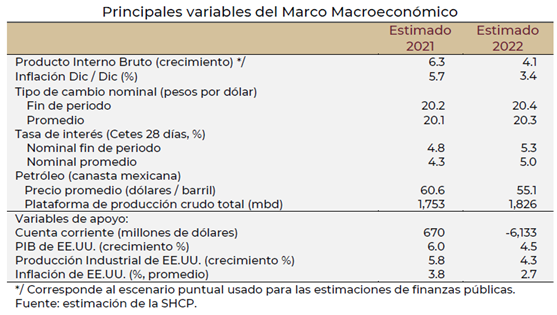 Variables Macroeconómicas, PIB,