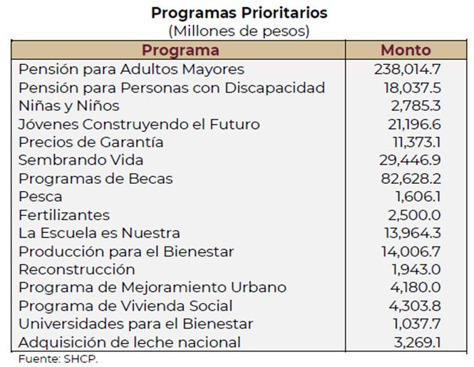 Paquete Economico 2022, Proyectos Prioritarios, Programas Sociales, Pension, AMLO, Presupuesto de Egresos, Niños y Niñas, Sembrando Vida, Pesca, Fertilizantes,