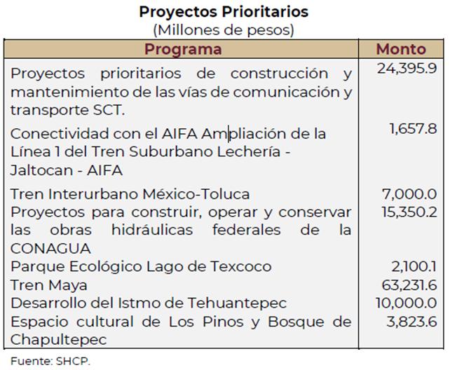 Paquete economico 2022, Proyectos Prioritarios, Tren Maya, Aeropuerto Felipe Angeles, tren suburbano, parque ecologico texcoco, presupuesto de egresos